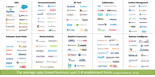 enablement tools