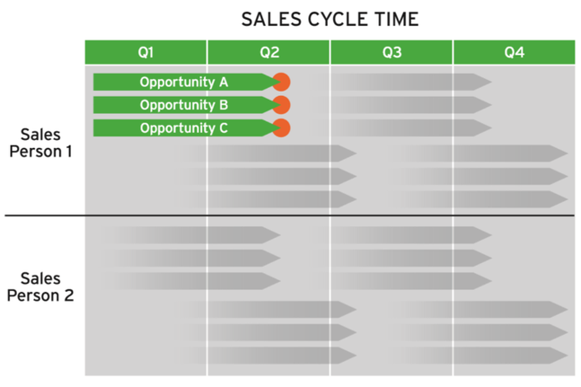 Sales Cycle Time