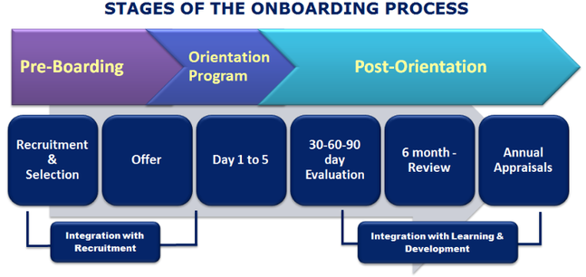 Stages of the onboarding process
